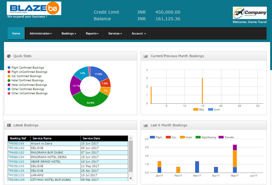 IT4T - b2b dashboard